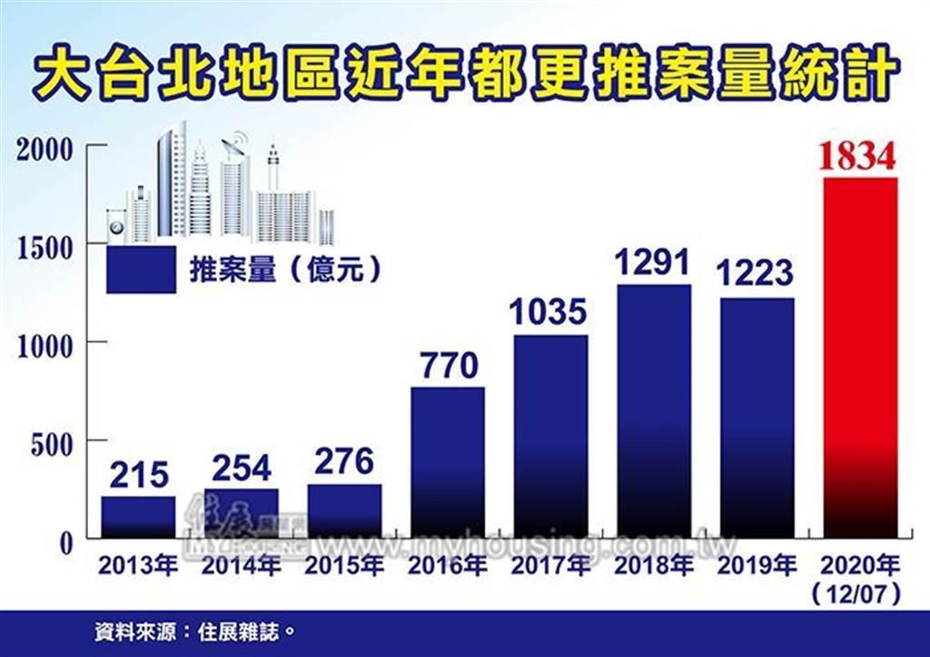 大台北地區近年都更推案量統計