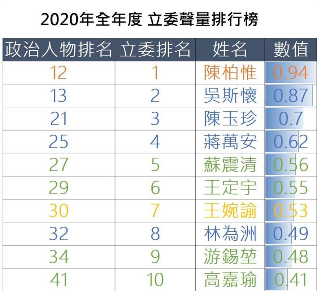 2020年度前十大立委聲量排行榜。(圖/翻攝自 聲量看政治)