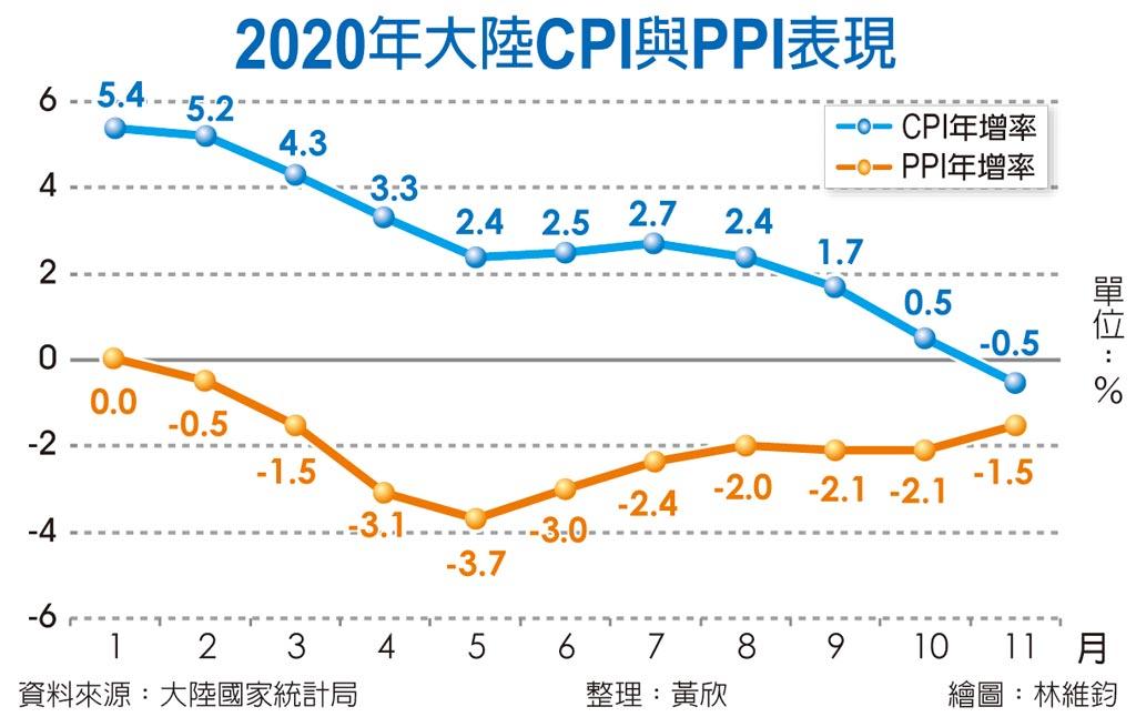 2020年大陸CPI與PPI表現