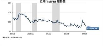 台灣金融風險指數Q3漸穩 11月今年次低