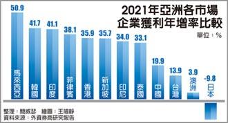 還有戲! 估明年企業獲利成長14% 瑞信調升大盤高點
