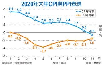 陸CPI意外轉負 11年最低