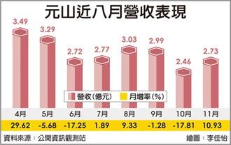元山11月營收雙增 明年樂觀