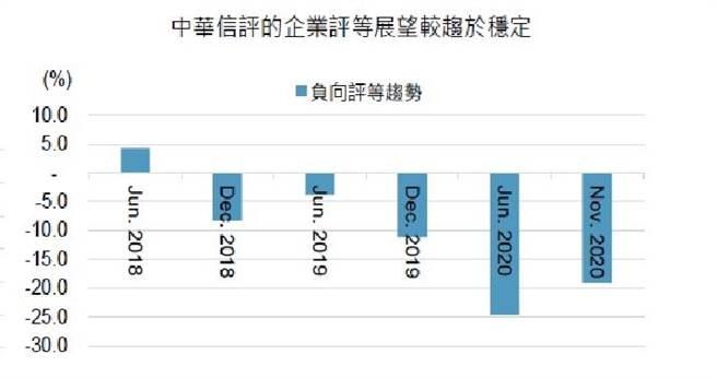 (中華信評估測台灣企業評等展望趨勢仍為負向。資料來源/中華信評)