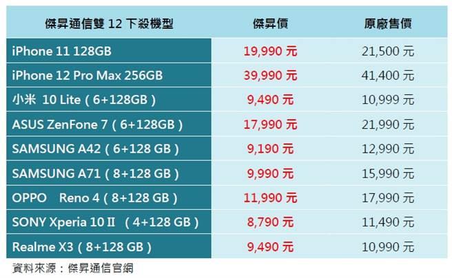 傑昇通信雙12下殺機型一覽表。(傑昇通信提供/黃慧雯台北傳真)