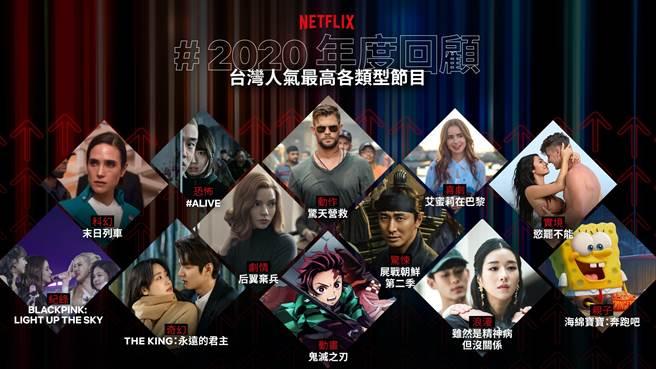 Netflix公布2020年度回顧。(Netflix提供/黃慧雯台北傳真)