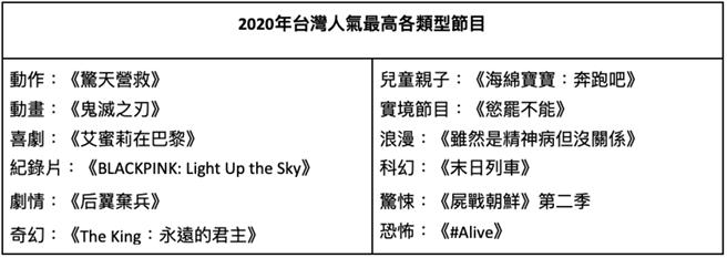 2020年台灣人氣最高各類型節目。(Netflix提供/黃慧雯台北傳真)