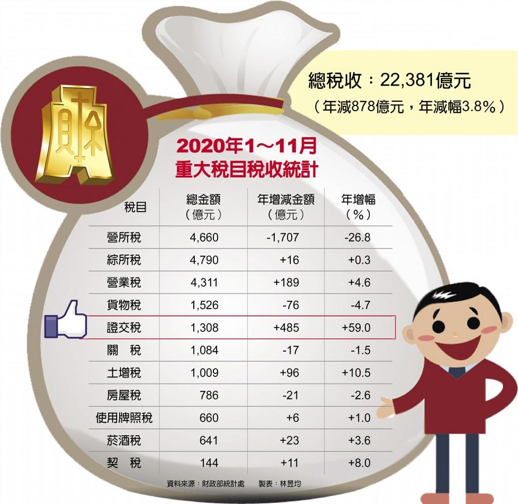 2020年1~11月重大税目税收统计