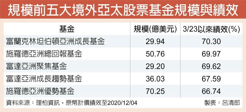 規模前五大境外亞太股票基金規模與績效