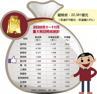 前11月证交税暴增6成