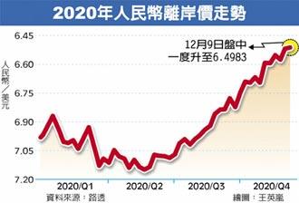 人民幣升破6.5元 創2年半新高 2021年有望挑戰6.3元大關