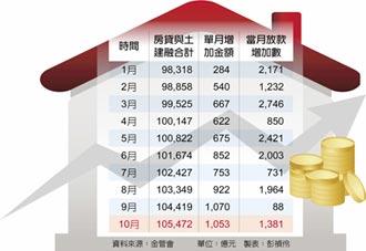 央行嚇到 10月新增放款 不動產占八成