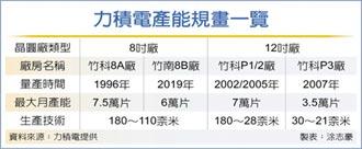 首日漲114% 力積電市值稱霸興櫃