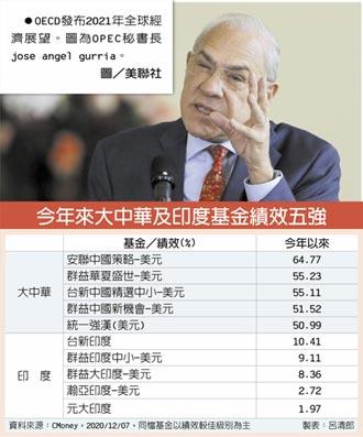 OECD曝2021經濟雙強 布局首選