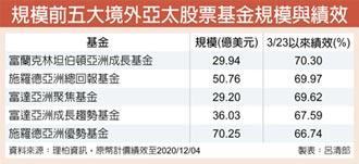 亚洲成长基金绩效靓 亚股纷纷创新高