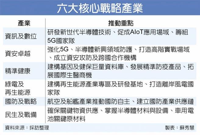 六大核心戰略產業