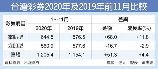 台灣彩券2020年及2019年前11月比較
