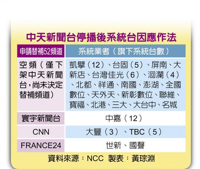 中天新闻台停播后系统台因应作法