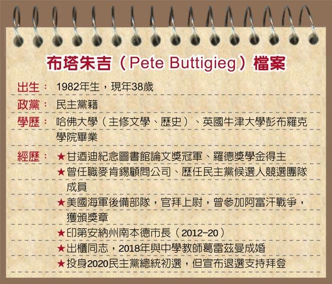 布塔朱吉(Pete Buttigieg)檔案