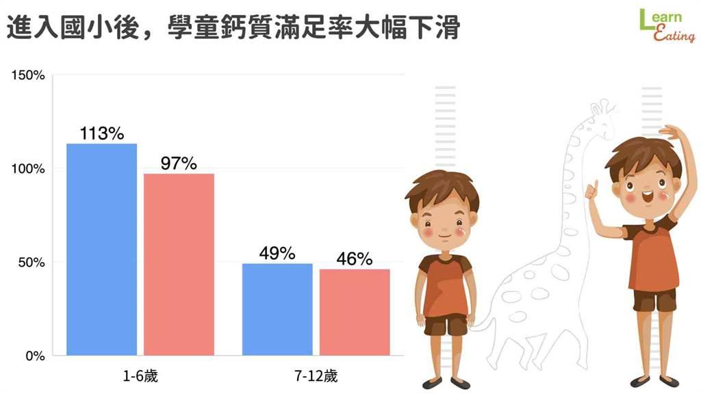 從國小開始,學童鈣質攝取滿足率大幅下降。(圖/好食課提供)