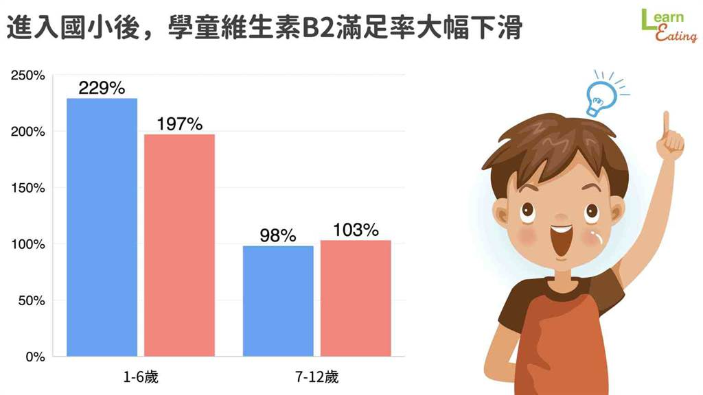 從國小開始,學童維生素B2攝取滿足率大大降低。(圖/好食課提供)