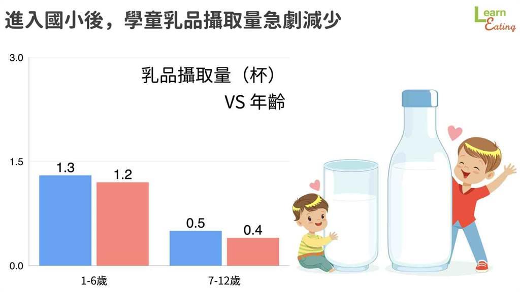 但上了小學後,學童乳品攝取量也大幅降低。(圖/好食課提供)