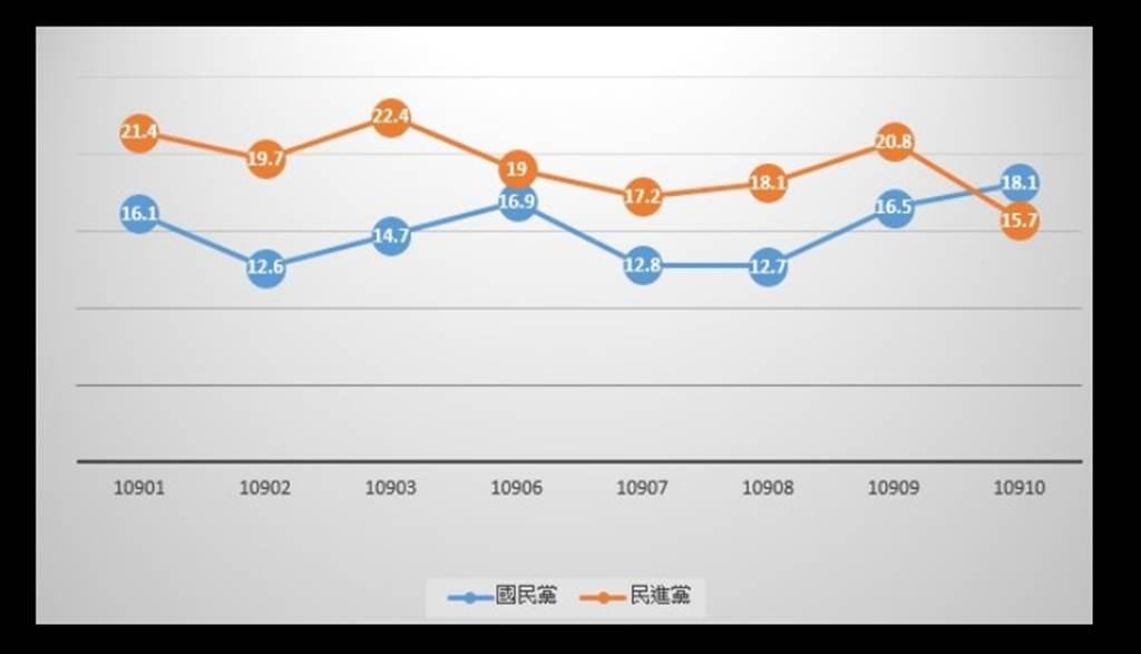 台北市研考會公布的民調。(圖片摘自王鴻薇臉書)