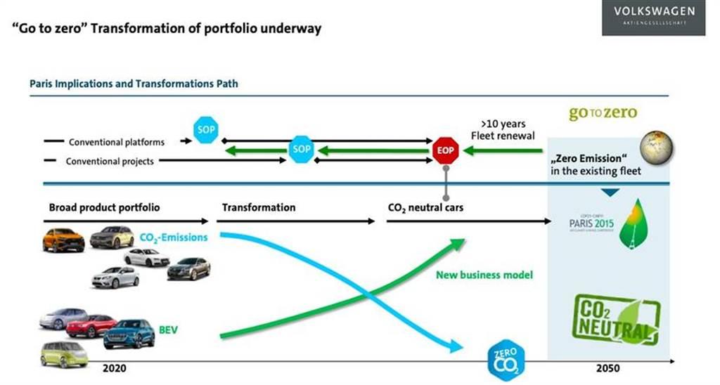 福斯預計 2040 年轉型成純電動車廠:二十年後不再生產燃油車,今年依舊難逃碳排超標罰款