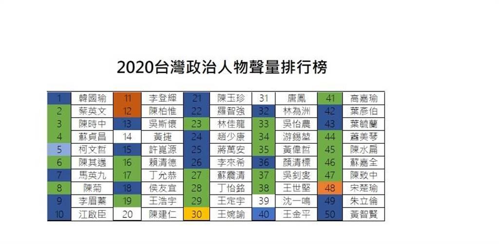 2020台灣政治人聲量前10名出爐。(圖/聲量看政治)