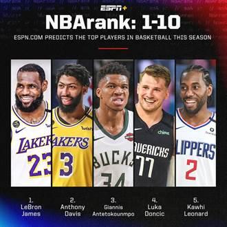NBA》痛批ESPN排名垃圾 莫里斯:僅排對前2名