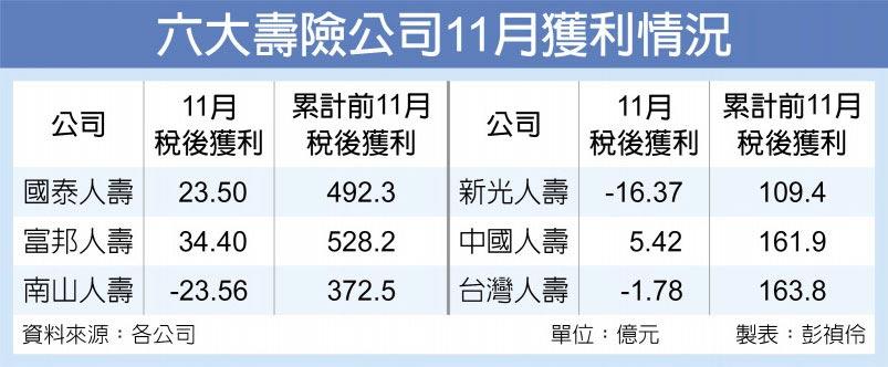 六大壽險公司11月獲利情況