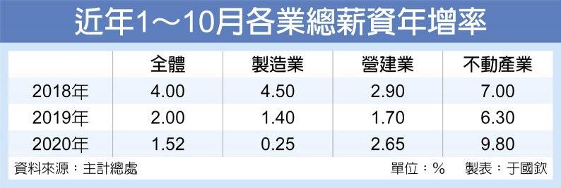 近年1~10月各業總薪資年增率