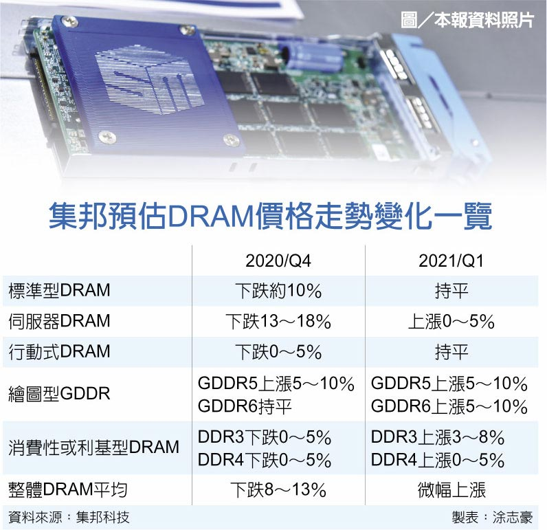 集邦預估DRAM價格走勢變化一覽