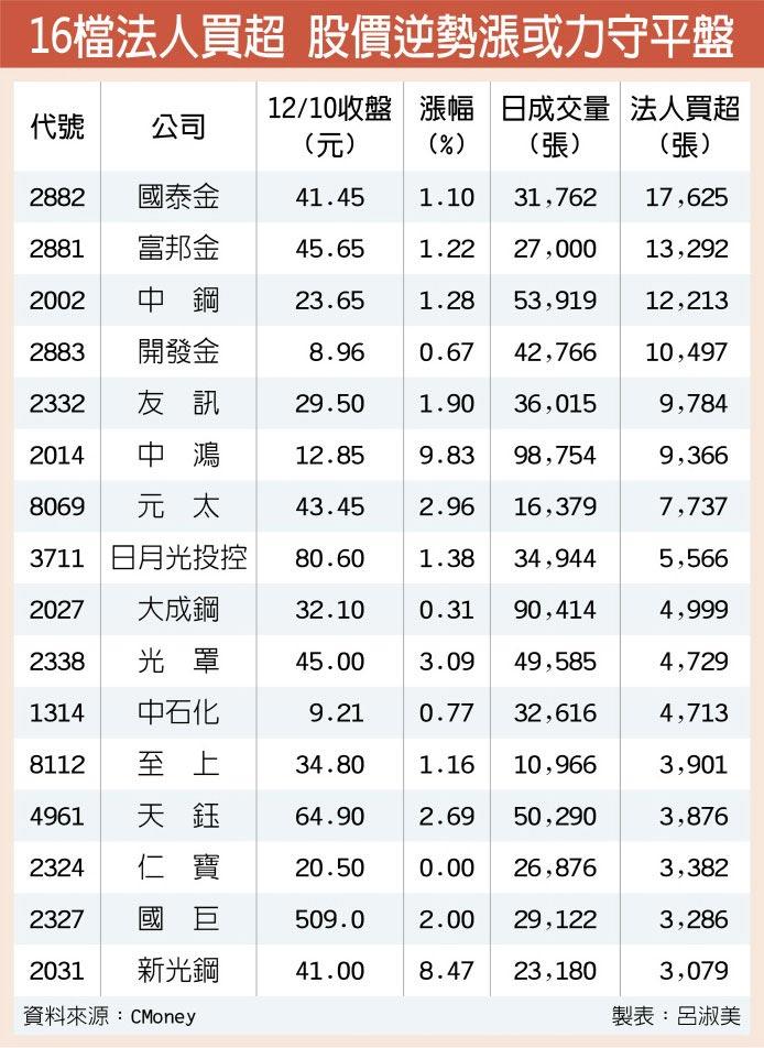 16檔法人買超 股價逆勢漲或力守平盤