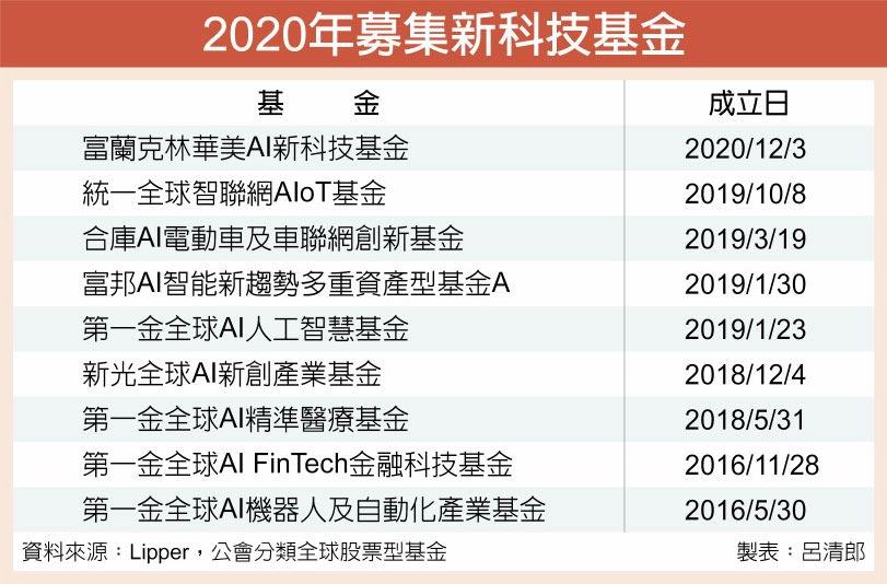 2020年募集新科技基金