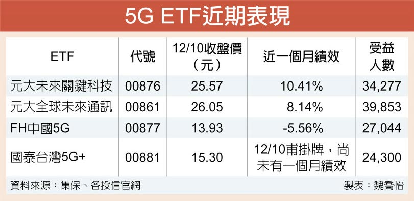 5G ETF近期表現