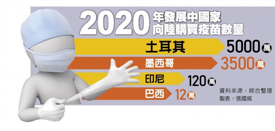 2020年發展中國家向陸購買疫苗數量