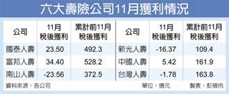六大壽險 11月淨值暴增近3千億