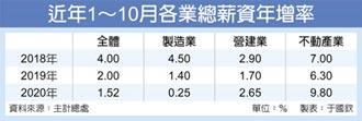 10月薪資增幅 不動產跑第一