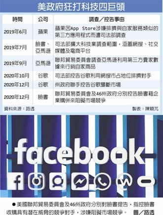 FTC及46州控告市場壟斷 臉書恐被迫出售IG、WhatsApp
