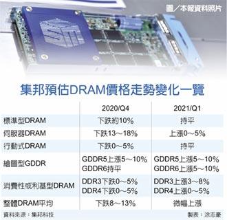 不跌了! 集邦:DRAM明年Q1看漲