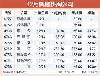 12月掛牌挑戰6年高 新股IPO搶翻