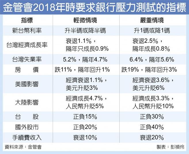 金管會2018年時要求銀行壓力測試的指標