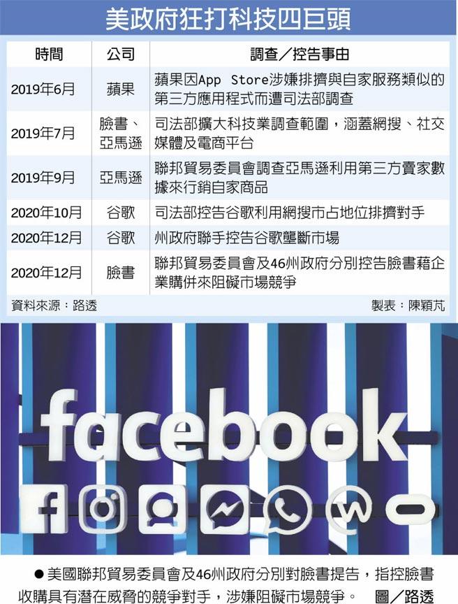 美政府狂打科技四巨頭 美國聯邦貿易委員會及46州政府分別對臉書提告,指控臉書收購具有潛在威脅的競爭對手,涉嫌阻礙市場競爭。圖/路透