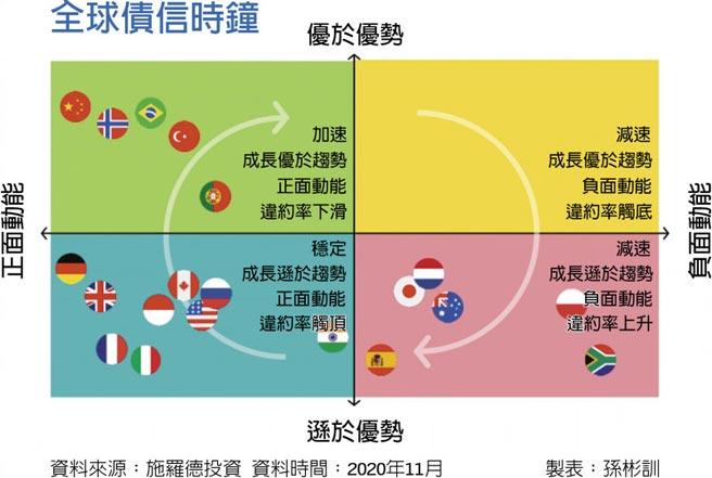 全球債信時鐘