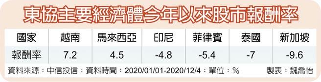 東協主要經濟體今年以來股市報酬率