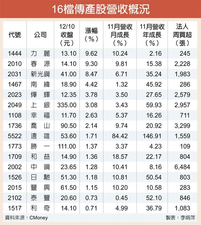16檔傳產股營收概況