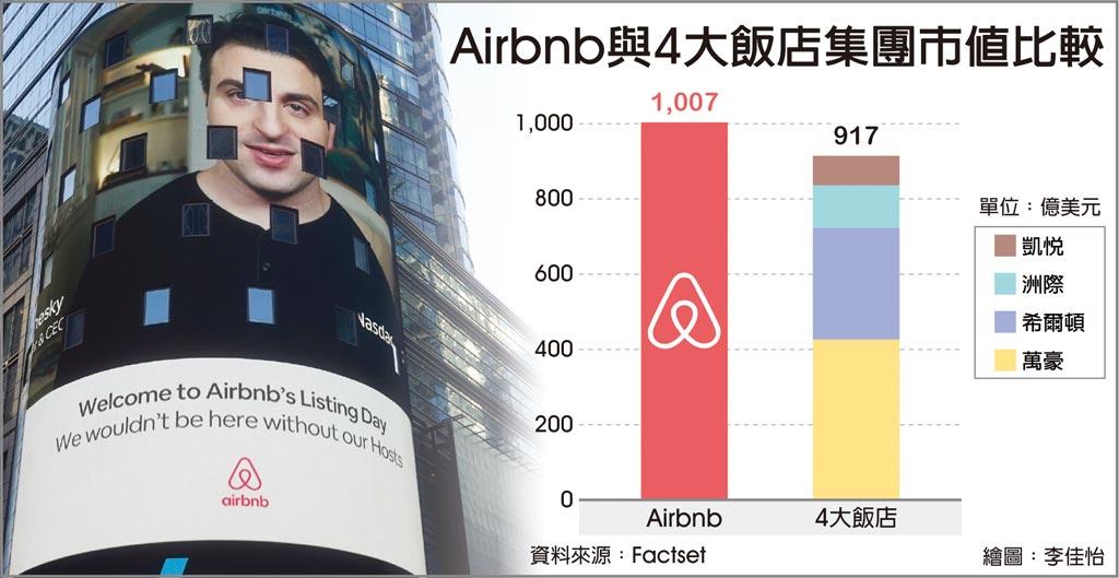 Airbnb與4大飯店集團市值比較