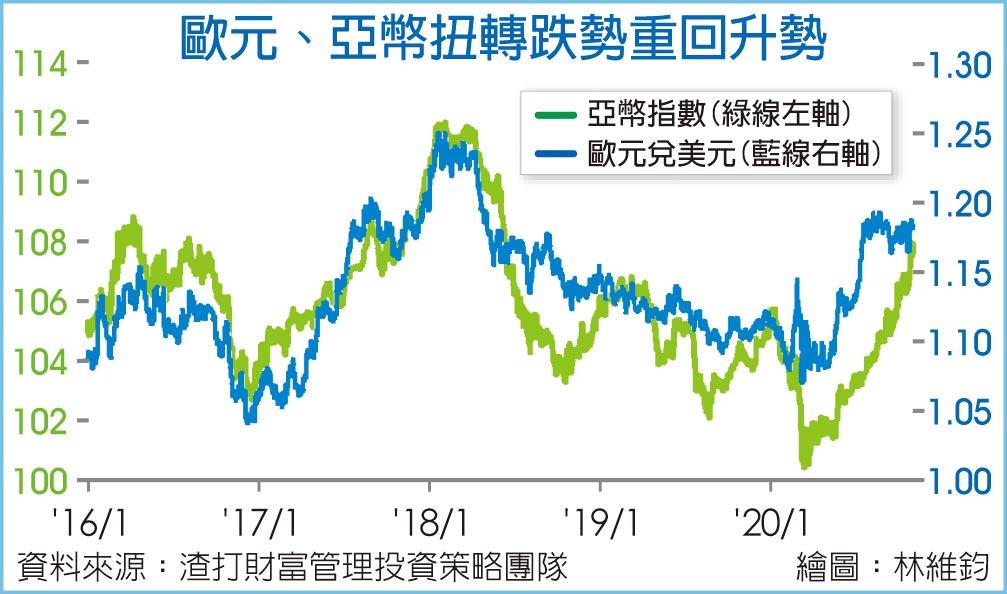 歐元、亞幣扭轉跌勢重回升勢