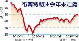油價強彈 九個月新高